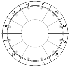 Predictions How English Astrology