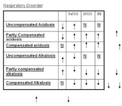 Arterial Blood Gas Values Chart Dr P K Rajiv