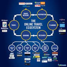 Travel Flow Chart Online Travel Ecosystem Flow Chart Infographics Graphs Net