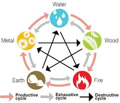 5 Element Chart #fiveelements #fengshui