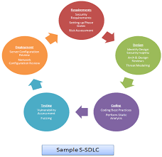 Software Development Life Cycle Phases Introduction To Secure Software Development Life Cycle