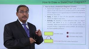 Uml How To Draw A State Chart Diagram