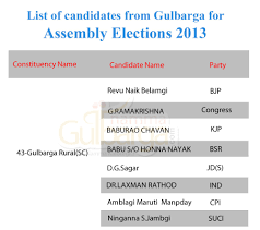 Mla List List Of Candidates From Gulbarga For Assembly Elections 2013