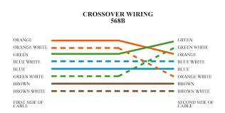 ethernet crossover cable wiring diagram linafe com Cat6 Crossover Cable Diagram home networking explained, part 3 taking control of your wires cnet cat6 cross cable diagram