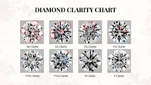 Si2 Diamond Chart Updated Everything You Need To Know About Diamond Clarity