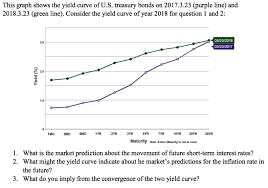 Us Treasury Bond Yield Historical Chart Solved This Graph Shows The Yield Curve Of U S Treasury