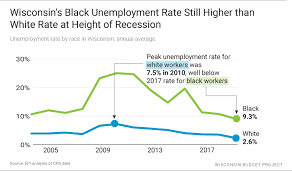 Black Unemployment Chart Wisconsins Low Unemployment Rate Hides A Stark Black White