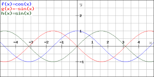 Derivative And Integral Of Trigonometric And Hyperbolic