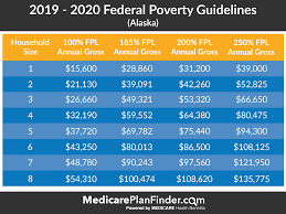 Federal Poverty Level 2019 Chart Federal Poverty Level Charts Explanation Medicare Plan