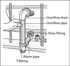insert the ends of the overflow pipe and waste pipe in the t fitting put