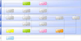 Itsm Wiki Processes Of Problem Management