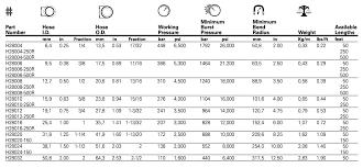 Weatherhead Hydraulic Fittings Chart Eaton Weatherhead H280 Hydraulic Hose A I Fastener
