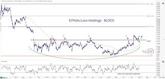El Pollo Loco Stock Has Bottomed
