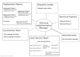 Work Chart File Olpc Team Work Chart Jpg Wikimedia Commons