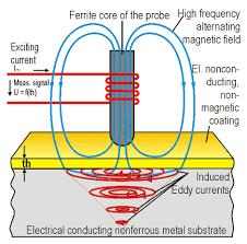 Eddy Current Testing Methods Eddy Current Method Amplitude Sensitive Fischer