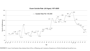suicide in  suicide trends chart 1