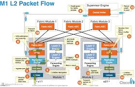 Ethernet Switch Design Whats Happening Inside An Ethernet Switch Or Network
