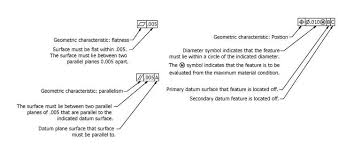 Geometric Tolerancing Reference Chart Geometric Dimensioning And Tolerancing Why Use It Meyer