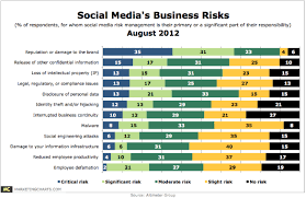 Charts August 2012 Social Media Risk Management Social Media Said To Present