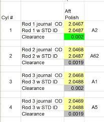 Engine Bearing Clearance Chart Main Rod Bearings Oil Clearance Nasioc