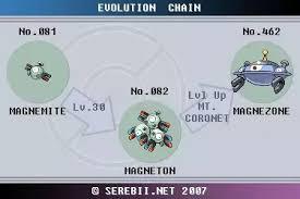 What Is Magnezones Evolution Chart Quora