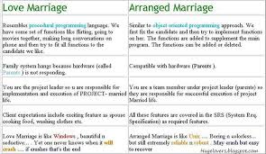 argumentative essay about love marriage