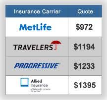 Car Insurance Comparison Chart Http Like Rainbows Blogspot Com Auto Insurance Up To 4