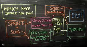 The 5k Not The Marathon Is The Ideal Race Fivethirtyeight