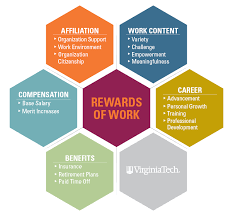 Compensation And Benefits Total Compensation Division Of Human Resources Virginia Tech