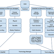 Ice Organizational Chart Ice Cream Justin The Librarian