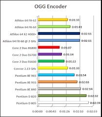 Cpu Chart Intel Conroe X6800 E6700 E 6600 Vs Amd Fx 62