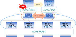 Apex データ 移行