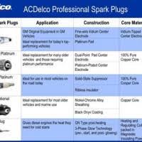 Ac Delco Spark Plug Chart Valid Ac Delco Plug Heat Range Autolite Plug Heat Range Chart