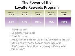 Doterra Lrp Chart Google Search Loyalty Rewards Program