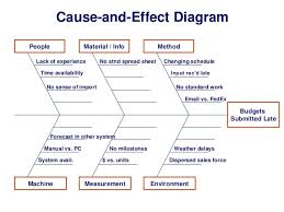 What Is A Cause And Effect Diagram Cause And Effect Diagram People Material