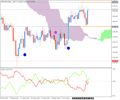 Forecast And Levels For Gold Xau Usd Weekly Forecast