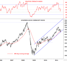 Commodity Index Chart S P Gsci Commodity Index Tech Charts