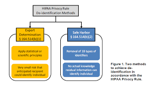 Mintz Levin Data Breach Chart Ocr Issues Guidance Methods For De Identification Of Phi