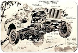 1948 jeep wiring diagram willys truck services o diagrams 1 about 1948 willys jeep wiring diagram trusted diagrams universal ford air diagr