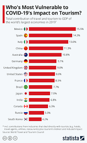 This list of countries is sometimes referred to as the 'red list'. World Economic Forum On Twitter Covid 19 These Countries Are Most At Risk From Falling Tourism Https T Co Oblwjyrr56 Coronavirus Travelandtourism Https T Co Ohtqys6rec