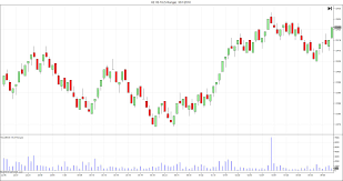 Bar Chart Range How To Map The Market With Range Bars And Volume Spikes