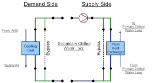 Heat Exchanger Flow Chart Secondary Chilled Water Loop Plate Heat Exchanger Plant