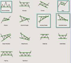 Chart Patterns Delectable Understanding Stock Chart Patterns Part II Ong Mali Come
