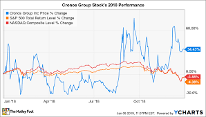 Cron Stock Chart Why Cronos Group Stock Gained 34 4 In 2018 The Motley Fool