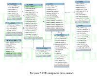 diplom it ru Темы дипломных работ по базам данных Автоматизация обработки заявок в интернет магазине ВКР по прикладной информатике в экономике