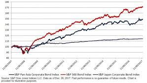 Investing In The U S Bond Market From An Asian Perspective