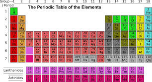 Periodic Table Games for Education and Fun | Owlcation