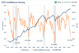Confidence Index Chart Ceo Confidence Plunges Consumers Wont Like What Happens