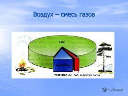 Презентация на тему Воздух и его свойства Воздух смесь газов  2 Воздух смесь газов