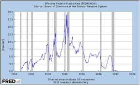 Federal Reserve Rate History Chart Raymond Merriman Interest Rates And The Saturn Neptune